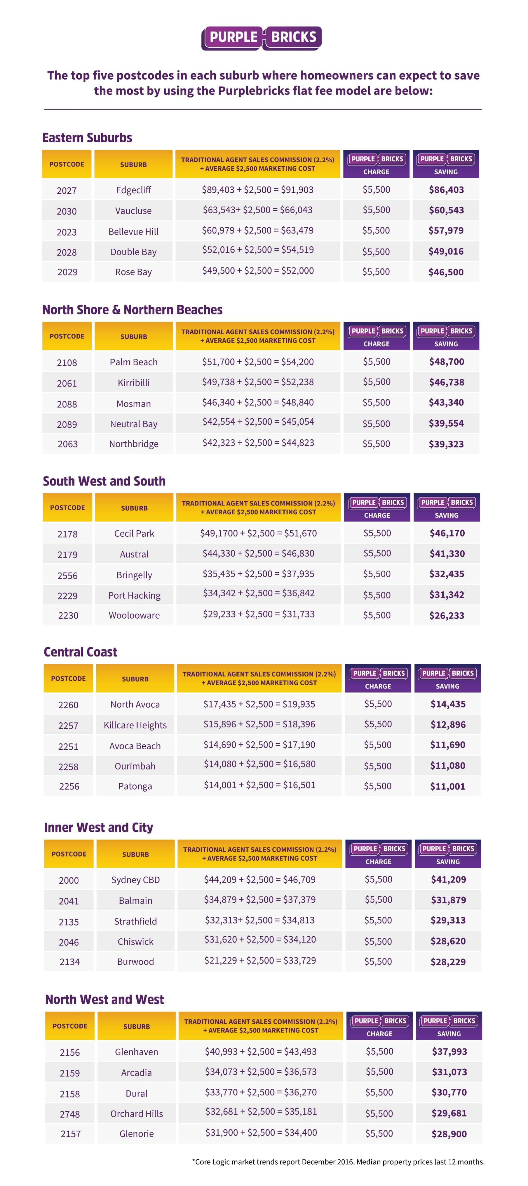 The top five postcodes in each suburb where homeowners can expect to save the most by using Purplebricks flat fee model